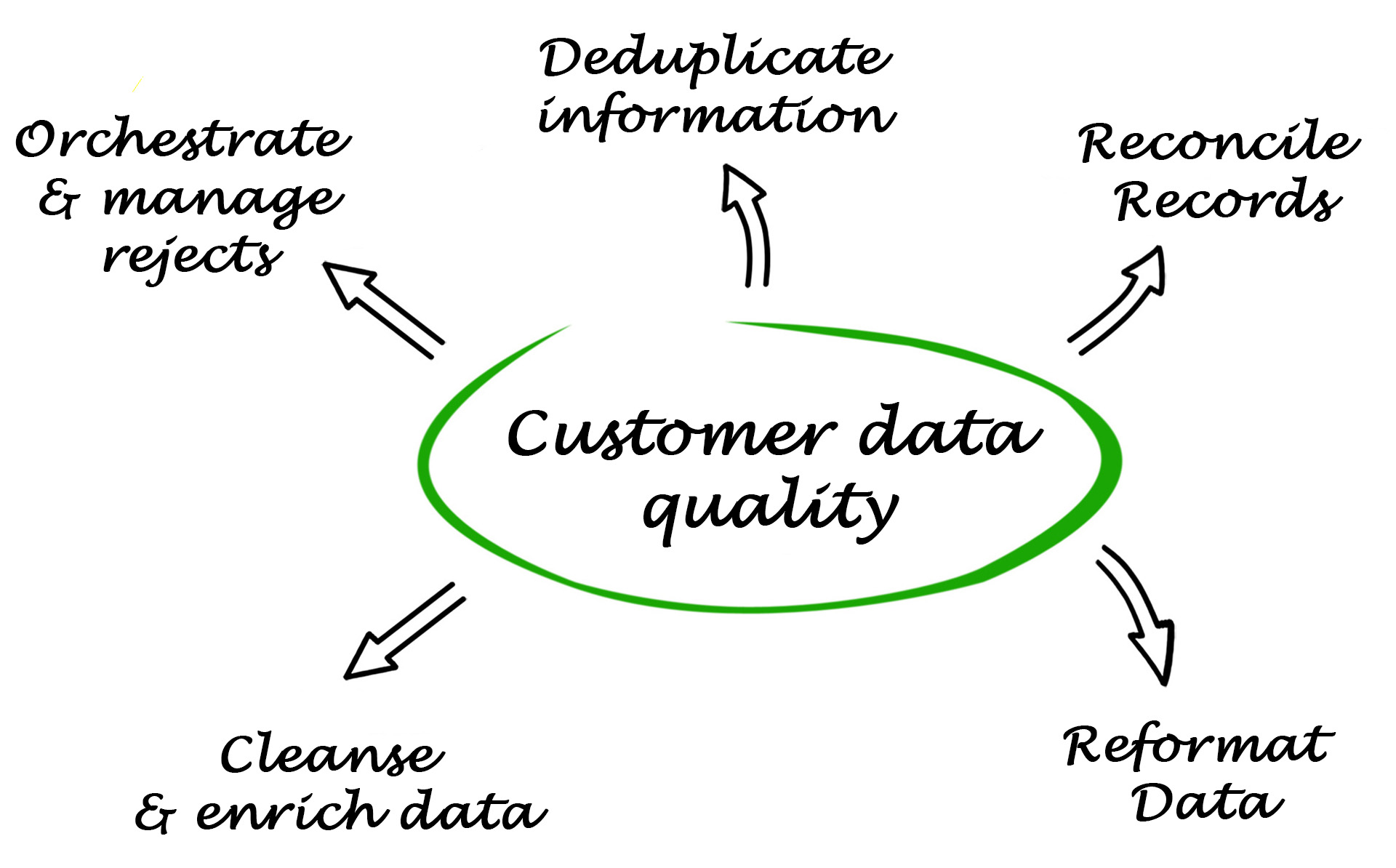 Customer Data Quality Management CRM Salesforce