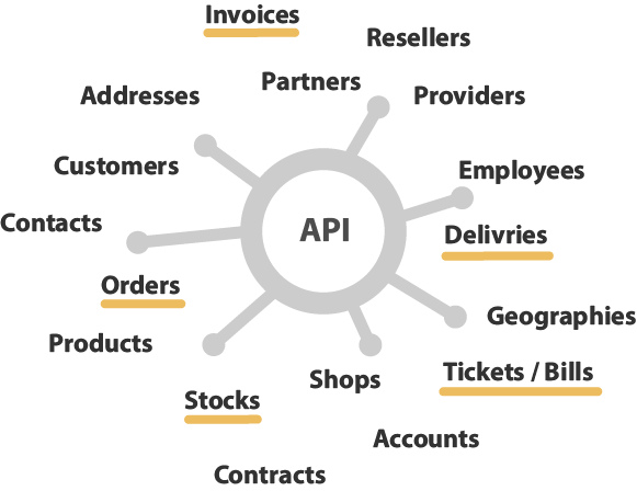 Simplify webservices API