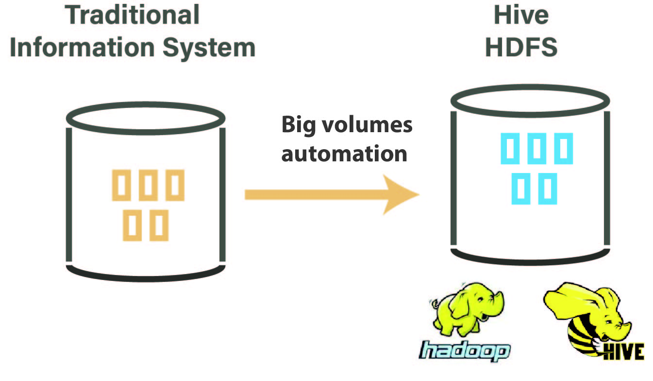 Hadoop Big volumes automation