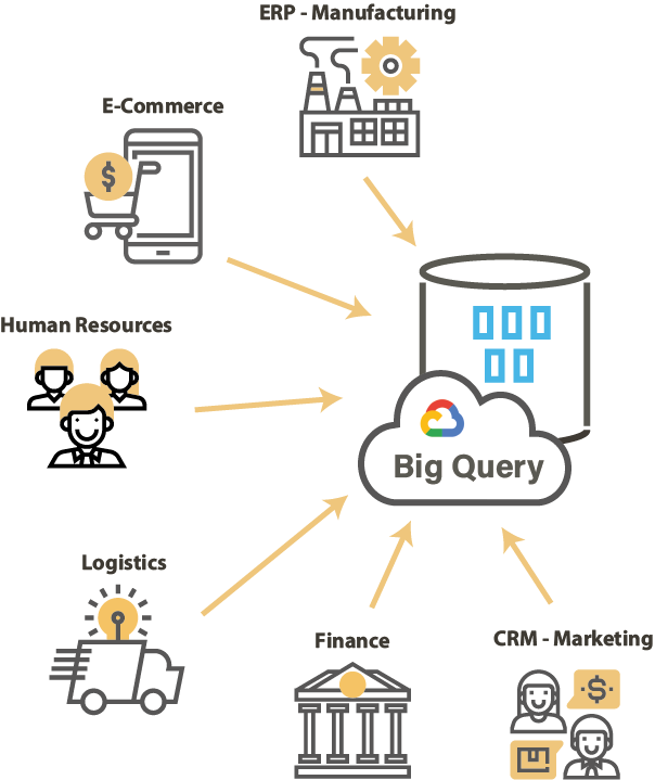 BigQuery integrate all data