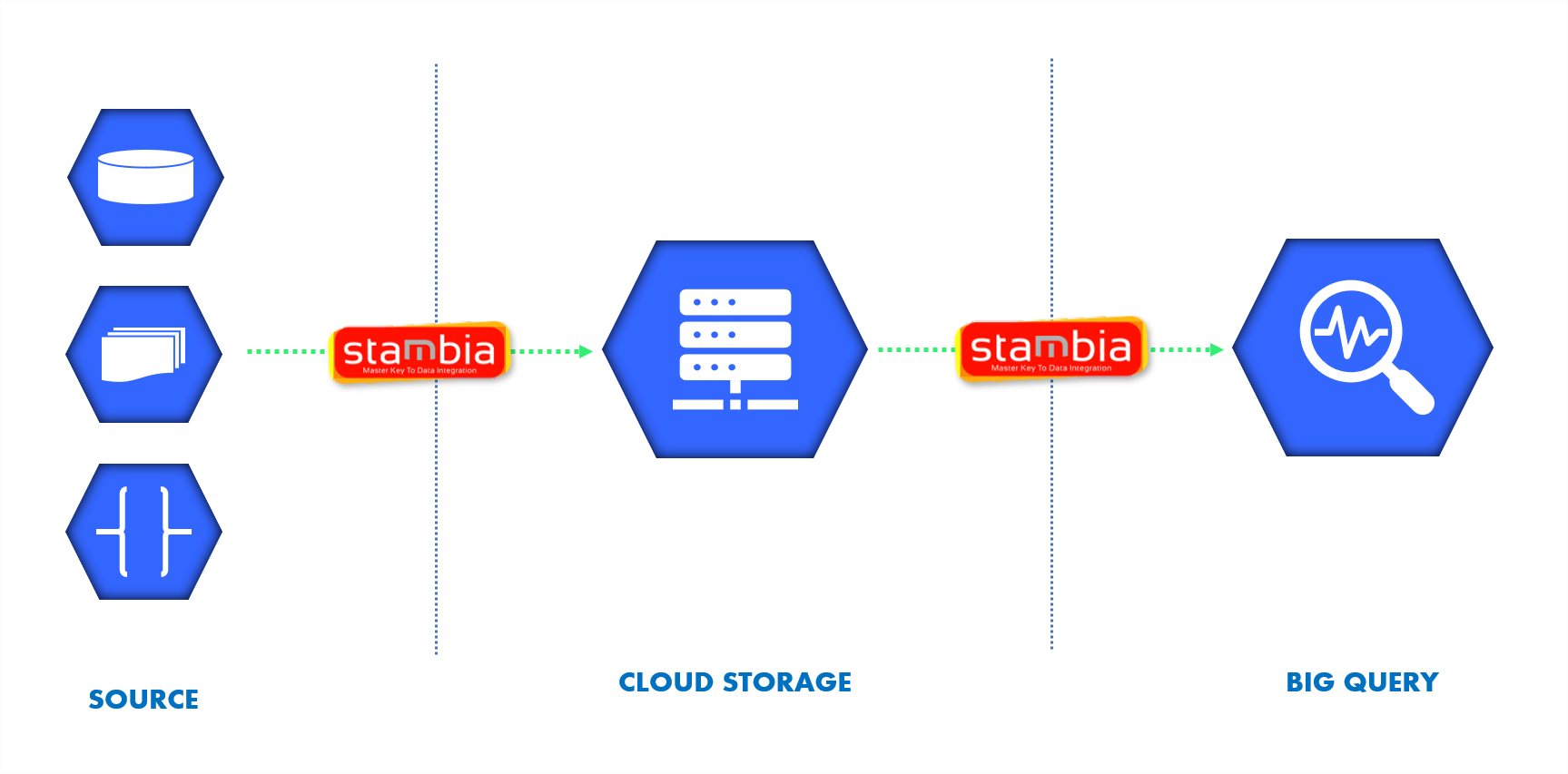 Integrate all your data in a data warehouse BigQuery