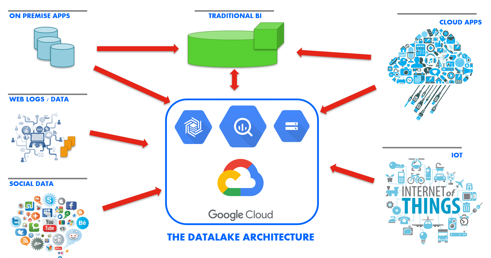 Integrate all your data in a data warehouse BigQuery in the