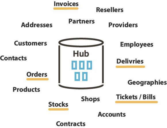 Data Hub transactions references