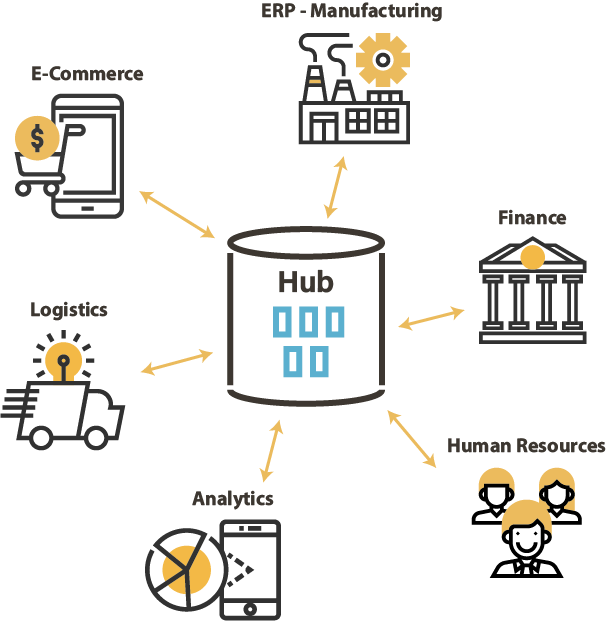 DataHub Architecture with SAP