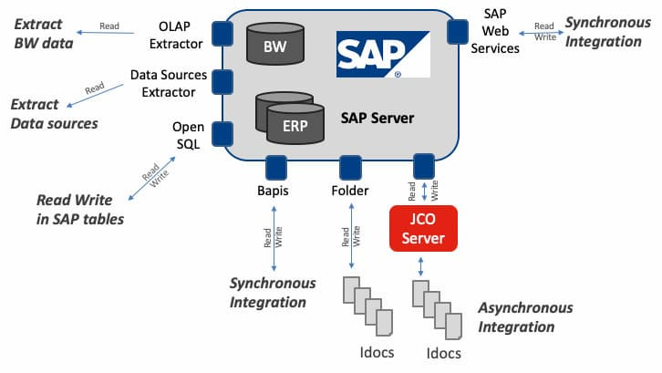 extracting writing sata with SAP
