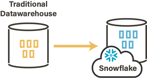 Snowflake Data Migration With Stambia