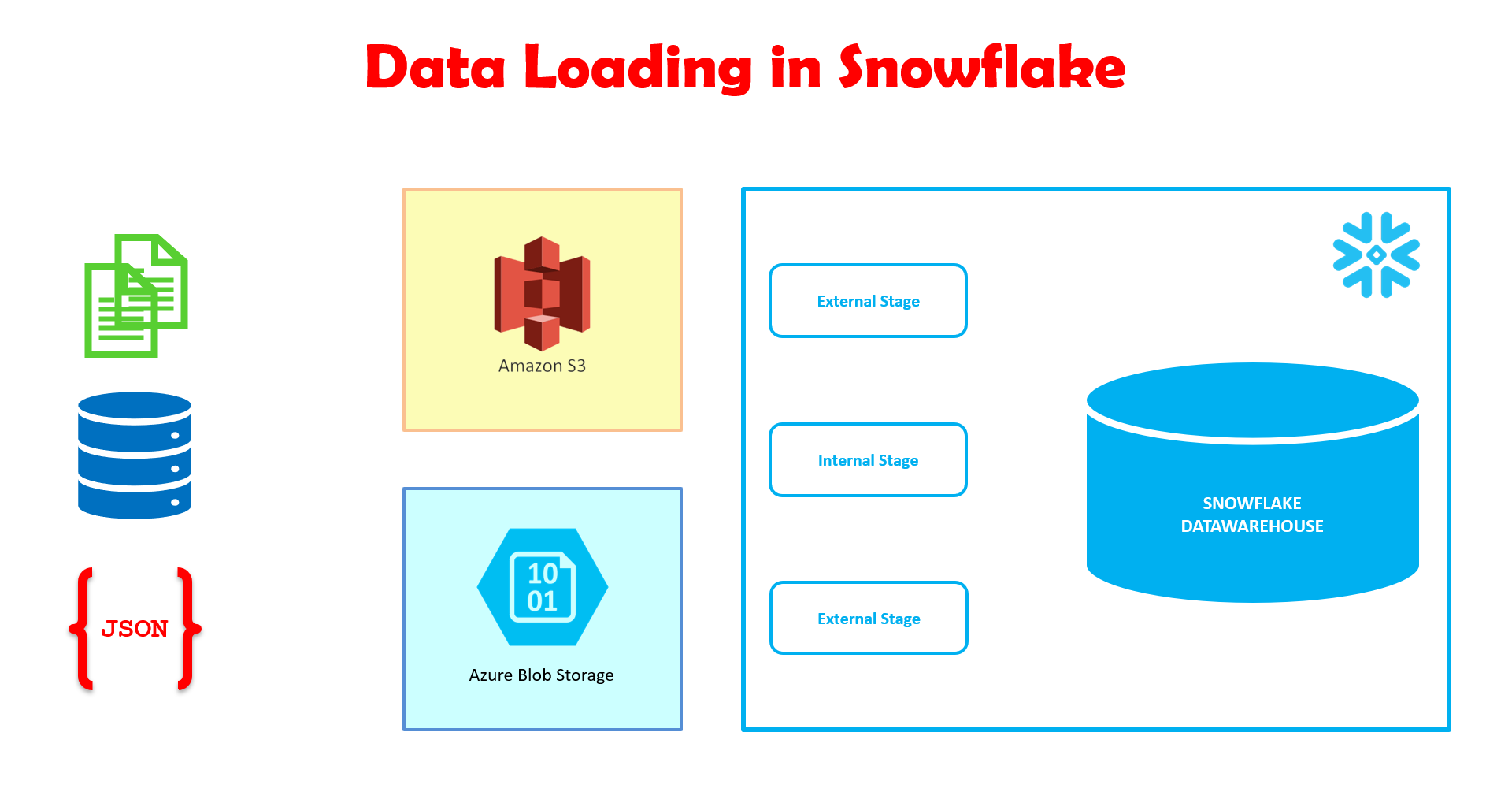 Snowflake global schema storage