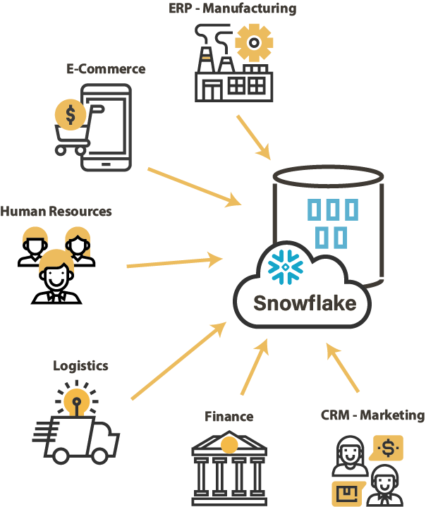 Snowflake integrate all data