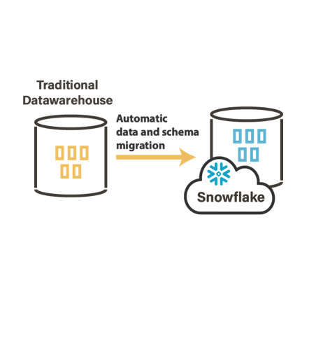 Snowflake Automatic Data Migration With Stambia