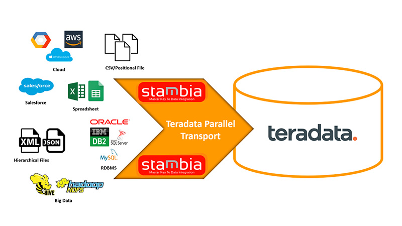 Stambia Integration with Teradata and parallel transporter