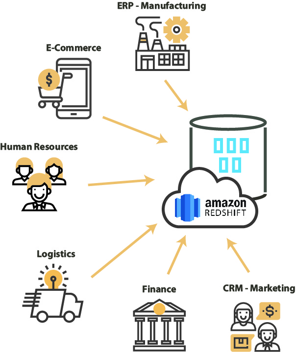 amazon Business Intelligence Redshift