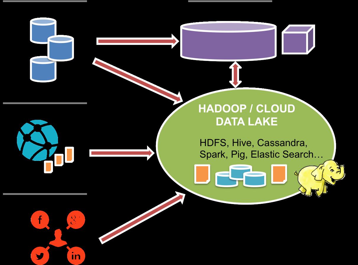 big data architecture hadoop Big Data