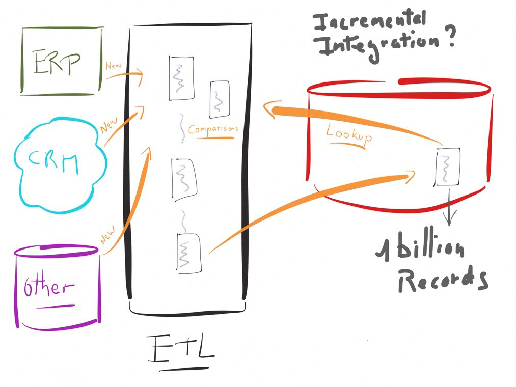 Most commonly asked Data Warehouse & Informatica ETL Interview