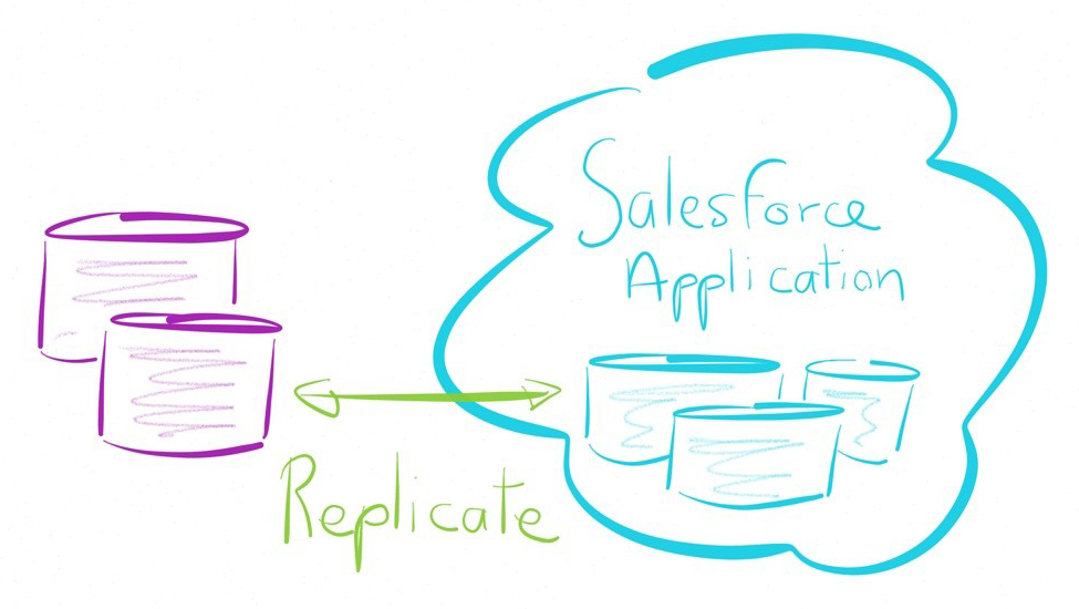 Salesforce-Replicate