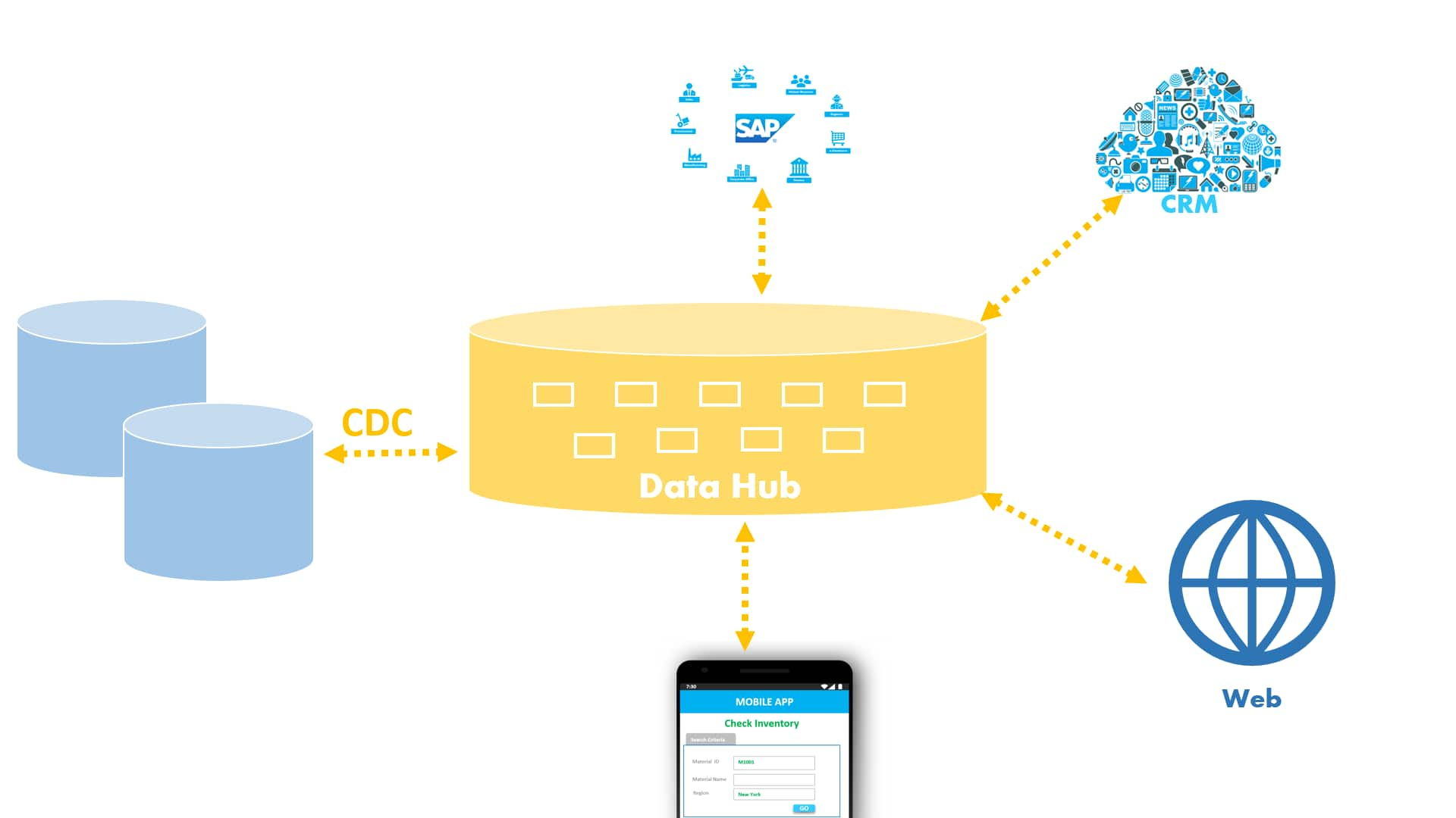 Real-time exchanges in a Data Hub Architecture with CDC by Stambia