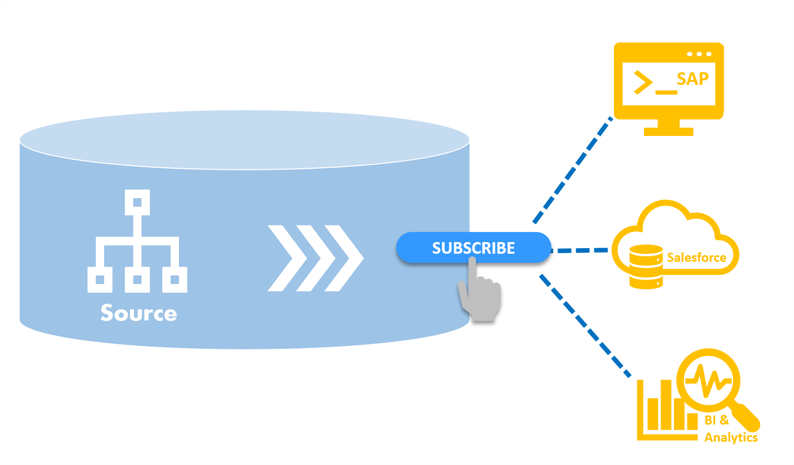 Stambia Change Data Capture templates can manage multiple subscribers
