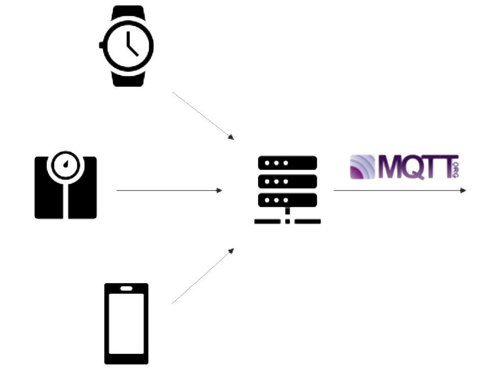 events and IOT management MQTT OPC