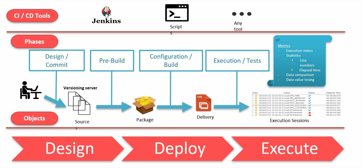 Dataops Ccontinuous Integration and Continuous Deployment