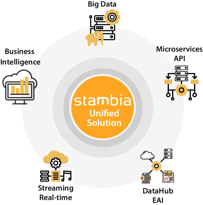 Stambia Unified Solution